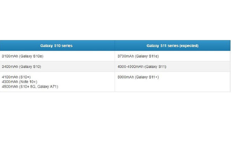 Galaxy S11 la thiet bi Galaxy S dau tien dung pin LG Chem-Hinh-2