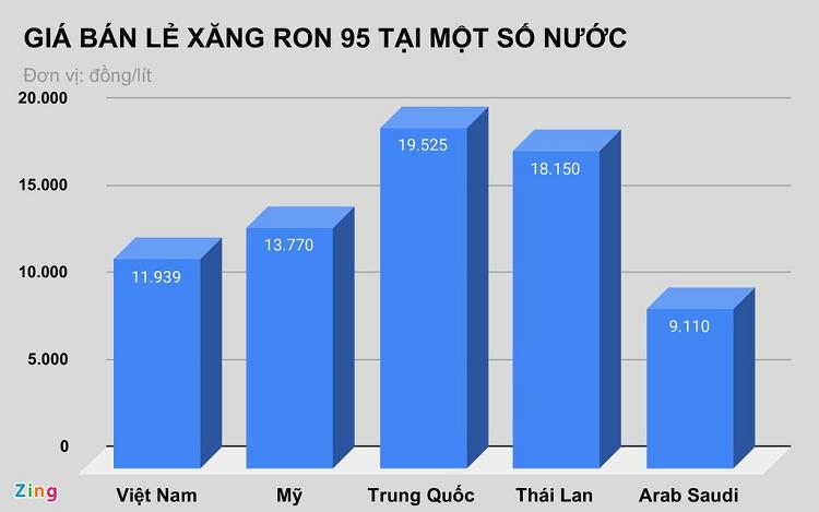 Gia xang tai Viet Nam dung o dau so voi the gioi?