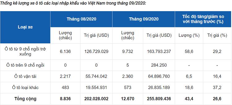 Xe oto nhap khau nguyen chiec vao Viet Nam tang manh-Hinh-2