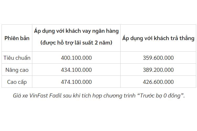 """VinFast keo dai """"truoc ba 0 dong"""" cho Fadil den het thang 2/2020-Hinh-2"""