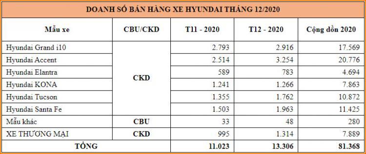 Hon 81.000 xe Hyundai den tay khach Viet trong nam dai dich-Hinh-3