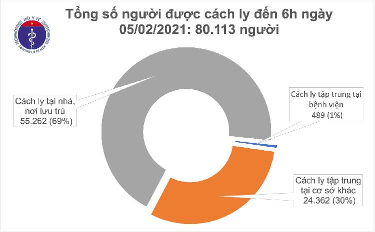 Sang 5/2, khong co ca mac COVID-19, Viet Nam chua khoi 1.465 benh nhan