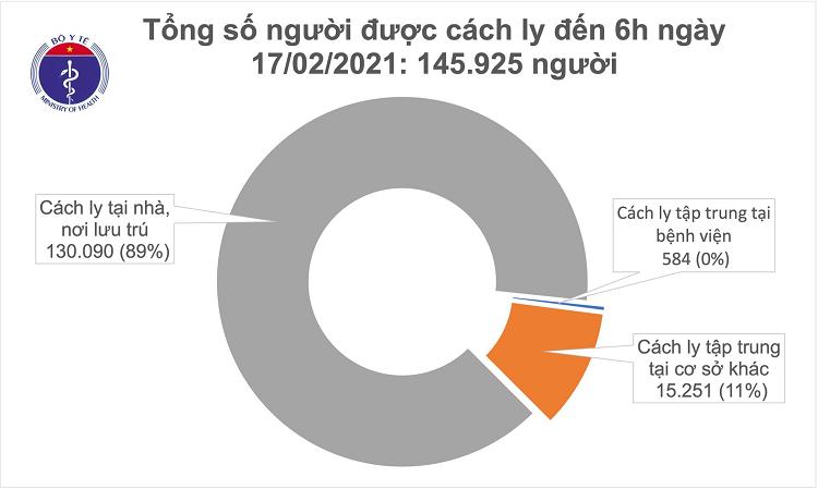 Sang mung 6 Tet khong co ca mac COVID-19, gan 146.000 nguoi cach ly chong dich