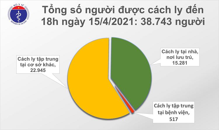 Chieu 15/4: Them 21 ca mac COVID-19 tai TP HCM va 5 dia phuong khac-Hinh-2