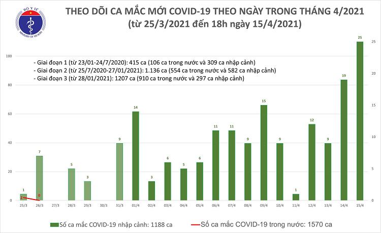 Chieu 15/4: Them 21 ca mac COVID-19 tai TP HCM va 5 dia phuong khac