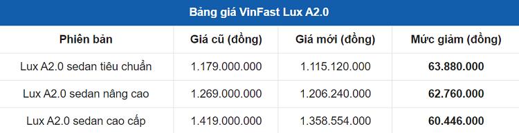 Vinfast noi dai chinh sach uu dai gia ban hap dan cho dong xe Lux-Hinh-3
