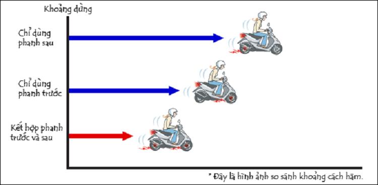 Cong nghe phanh ABS va CBS tren moto va xe may the nao?-Hinh-2