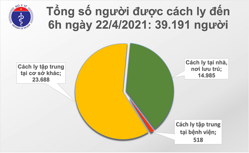 Sang 22/4: Viet Nam them 6 ca mac COVID-19, the gioi co tren 144,3 trieu ca-Hinh-2