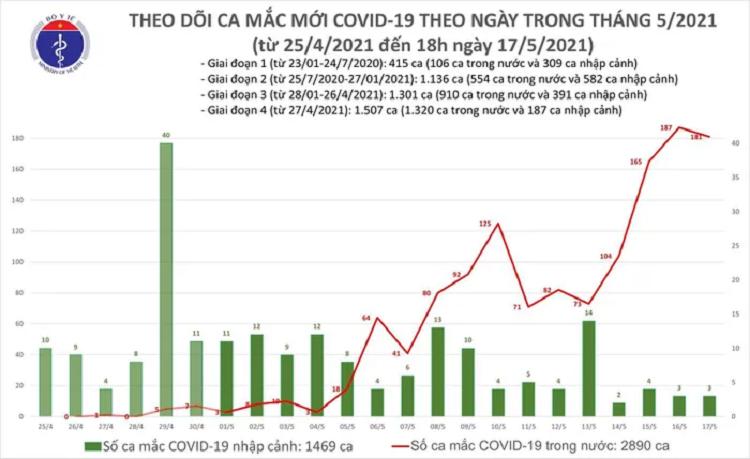 Toi 17/5: Them 116 ca mac COVID-19 trong nuoc, rieng Bac Giang va Bac Ninh la 99 ca