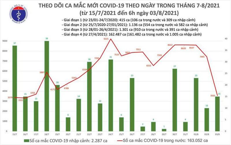 Toi 3/8: Them 4.851 ca mac COVID-19, Ha Noi tang gan 100 ca-Hinh-2