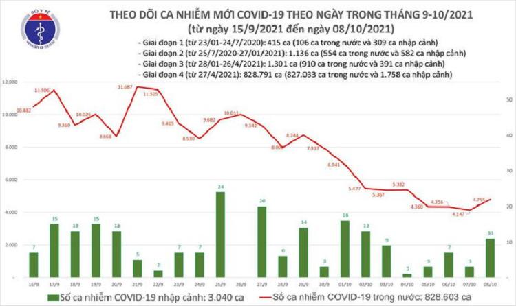 Ngay 8/10: Them 4.806 ca mac COVID-19, rieng TP HCM co 2.215 ca