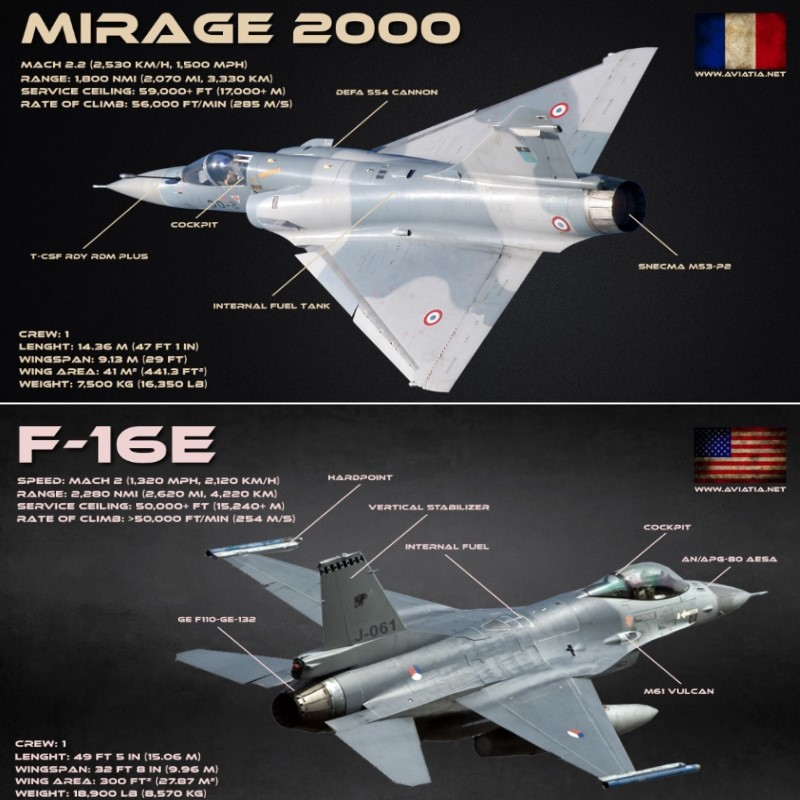Vi sao chien dau co F-16 van dat hang, con Mirage 2000 thi khong?-Hinh-5