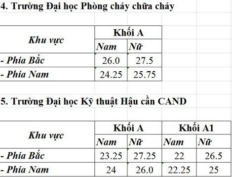 Diẻm chuản chinh thuc cao nhat khoi truong cong an la 30-Hinh-4