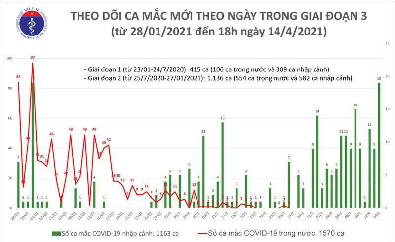 Chieu 14/4: Them 16 ca mac COVID-19, Viet Nam hien co 2.733 benh nhan-Hinh-2