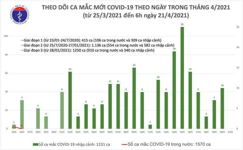Chieu 21/4: Khanh Hoa va Da Nang co them 5 ca mac COVID-19