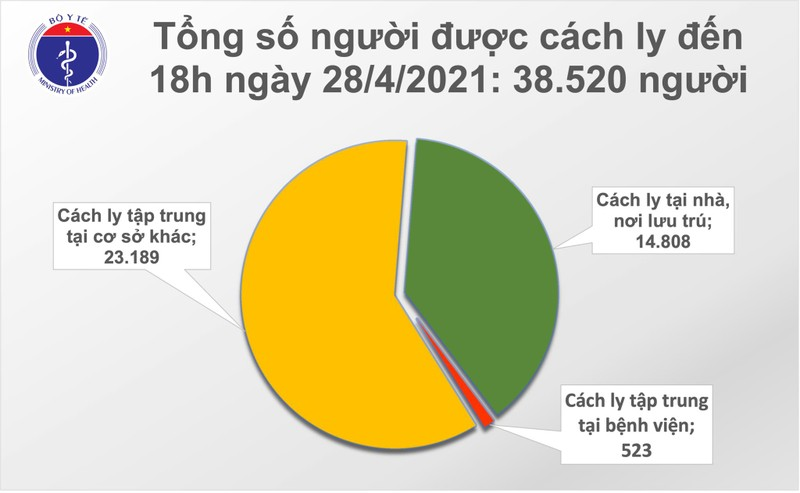 Chieu 28/4: Viet Nam them 8 ca mac COVID-19; the gioi ghi nhan hon 148,5 trieu ca-Hinh-2