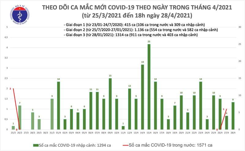 Chieu 28/4: Viet Nam them 8 ca mac COVID-19; the gioi ghi nhan hon 148,5 trieu ca
