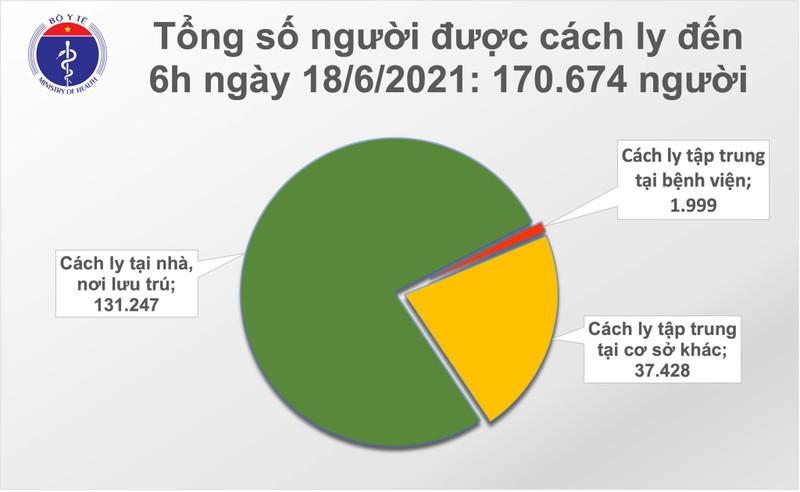 Sang 18/6: TP HCM co them 60 ca mac COVID-19-Hinh-2