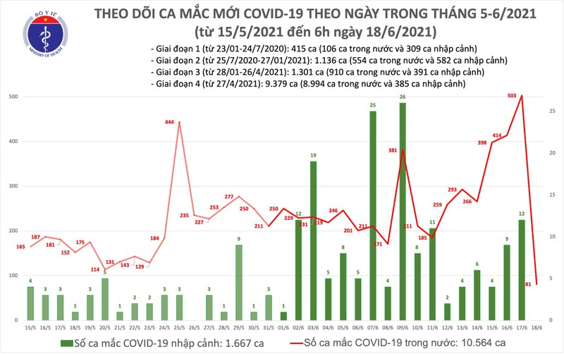 Sang 18/6: TP HCM co them 60 ca mac COVID-19