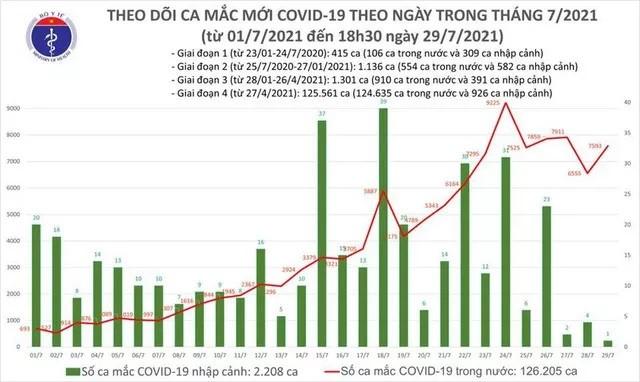 Toi 29/7: Them 4.773 ca mac moi COVID-19, TP.HCM co 2877 ca-Hinh-2