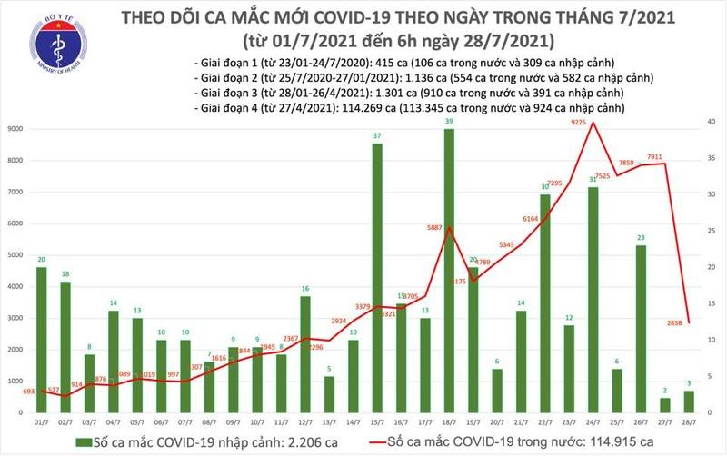 TRUC- Sang 29/7: Co 2.821 ca moi mac COVID-19