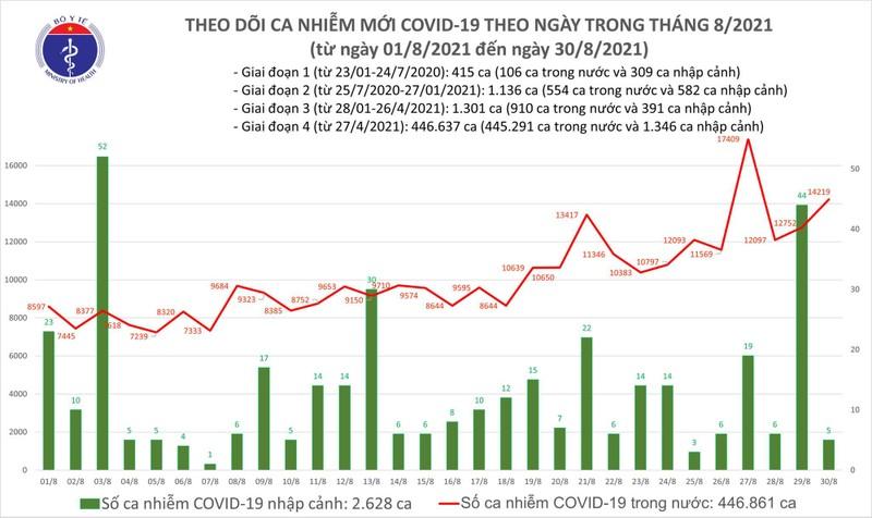 Toi 30/8: Them 14.224 ca COVID-19, Ha Noi them 103 ca moi-Hinh-2