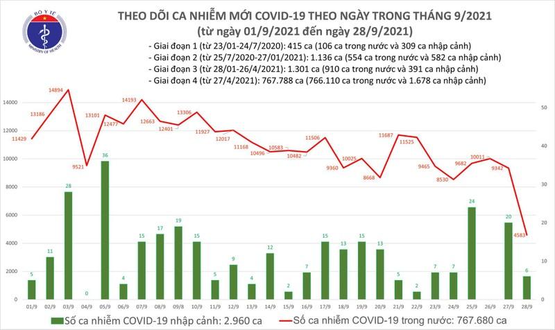 Ngay 28/9: So ca mac moi COVID-19 chi con 4.589, so ca khoi nhieu gap gan 5 lan
