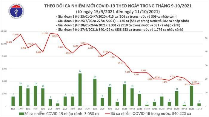 Ngay 11/10: Co 3.619 ca mac COVID-19 tai 44 dia phuong