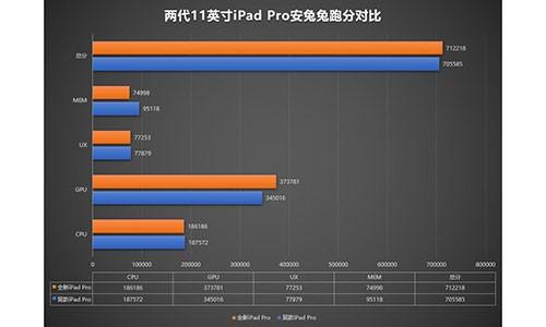 Hieu nang cua iPad Pro 2020 khong manh hon iPad Pro 2018-Hinh-2