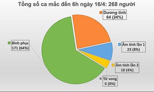 1 thieu nu o thon heo lanh Ha Giang mac COVID-19, Viet Nam tong 268 ca-Hinh-2