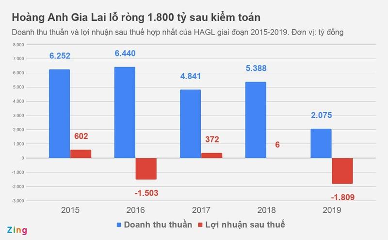 Bau Duc van dau dau voi ganh no cua Hoang Anh Gia Lai-Hinh-2