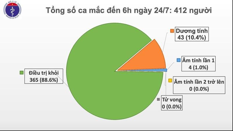Viet Nam buoc sang ngay thu 99 khong co ca lay nhiem COVID-19 trong cong dong-Hinh-2