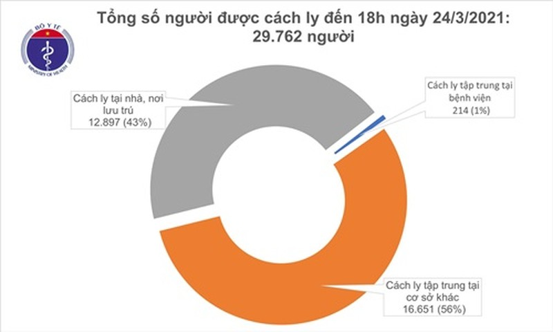 Chieu 24/3: Khong co ca ca mac COVID-19, Viet Nam chua khoi 2.265 benh nhan