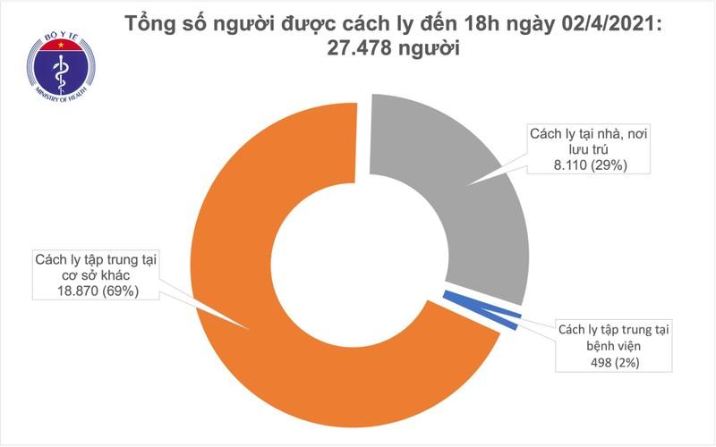 Chieu 2/4, Quang Ninh, Tay Ninh va TP Ho Chi Minh co 3 ca mac COVID-19-Hinh-2