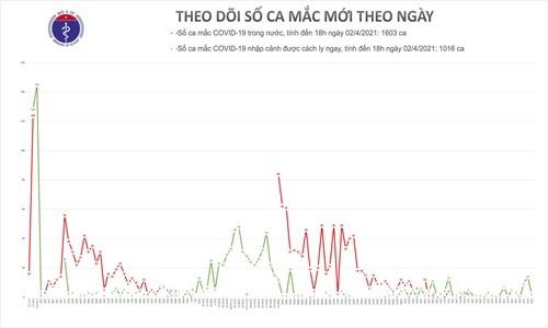 Chieu 2/4, Quang Ninh, Tay Ninh va TP Ho Chi Minh co 3 ca mac COVID-19