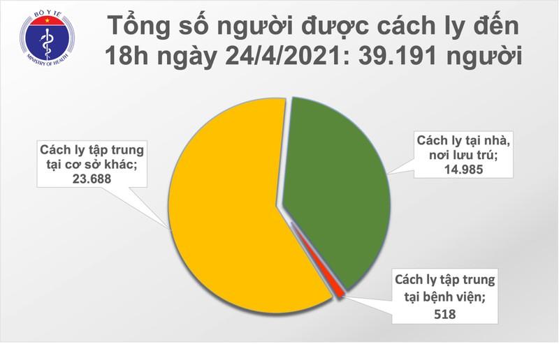 Chieu 24/4: Them 1 ca mac COVID-19 tai Da Nang, co 26 benh nhan khoi-Hinh-2