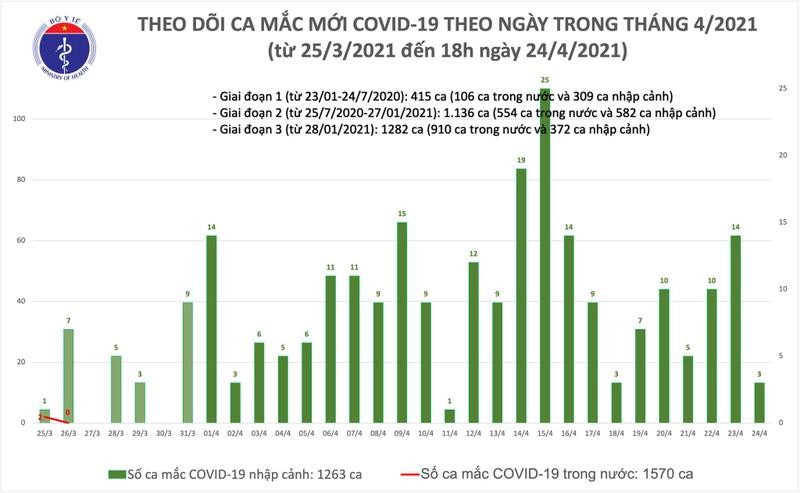 Chieu 24/4: Them 1 ca mac COVID-19 tai Da Nang, co 26 benh nhan khoi