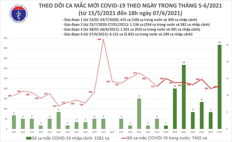 Toi 7/6: Them 100 ca mac COVID-19, co 75 ca trong nuoc