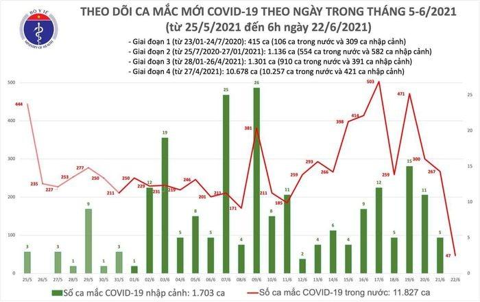 Sang  22/6: Them 47 ca COVID-19 trong nuoc, TP.HCM co 36 benh nhan