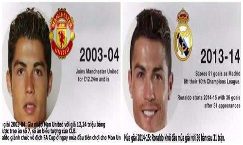 Khuon mat Ronaldo bien doi kho tin sau 10 nam