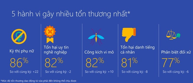 Microsoft: Viet Nam trong top 5 the gioi kem van minh tren Internet-Hinh-2