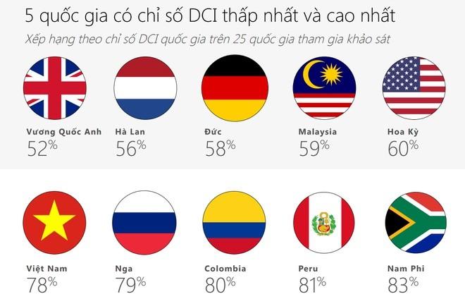 Microsoft: Viet Nam trong top 5 the gioi kem van minh tren Internet
