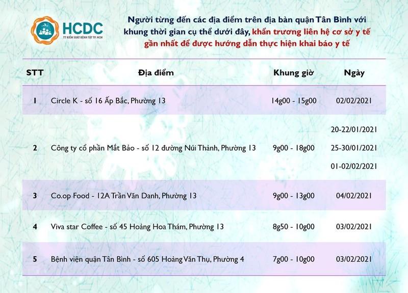 Nguoi o TP.HCM tung den 6 diem va gio nay can lien he y te gap-Hinh-2