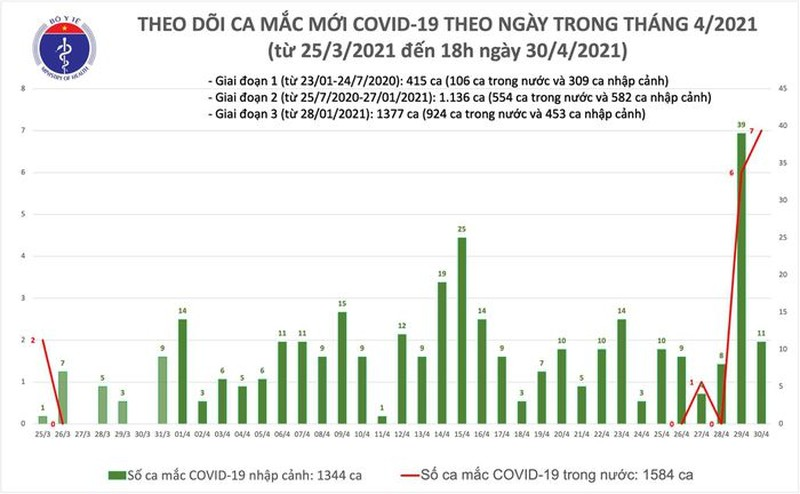 Chieu 30/4: Them 14 ca mac COVID-19, co 4 ca ghi nhan trong nuoc