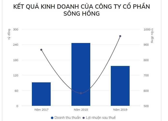Cong ty cua tan chu tich CLB Hai Phong kinh doanh nhu the nao?-Hinh-2