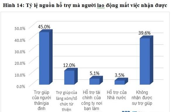 Dich COVID-19: Mat viec, kho khan… kien nghi cua nguoi lao dong-Hinh-3