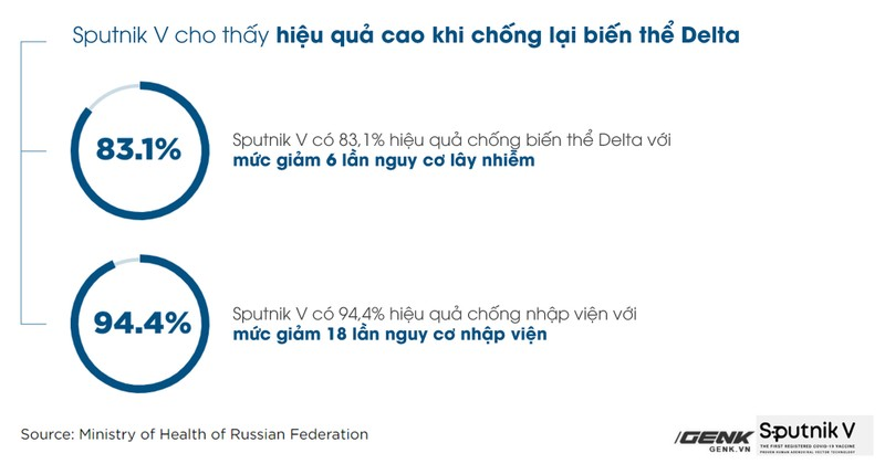 Tat ca thong tin can biet ve vaccine Sputnik V-Hinh-11