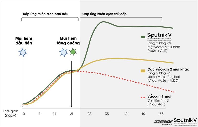 Tat ca thong tin can biet ve vaccine Sputnik V-Hinh-3