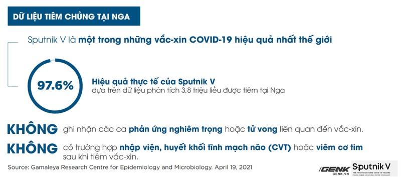 Tat ca thong tin can biet ve vaccine Sputnik V-Hinh-4