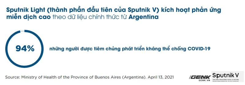 Tat ca thong tin can biet ve vaccine Sputnik V-Hinh-7